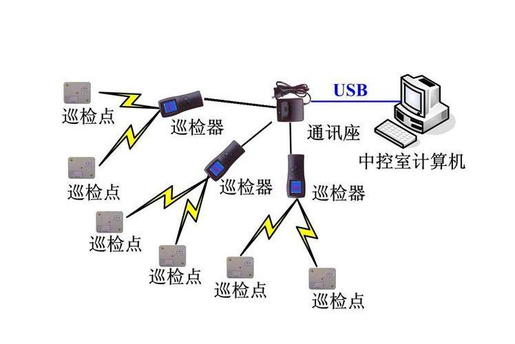 电子巡更系统