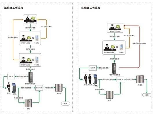 贵重物资管理系统
