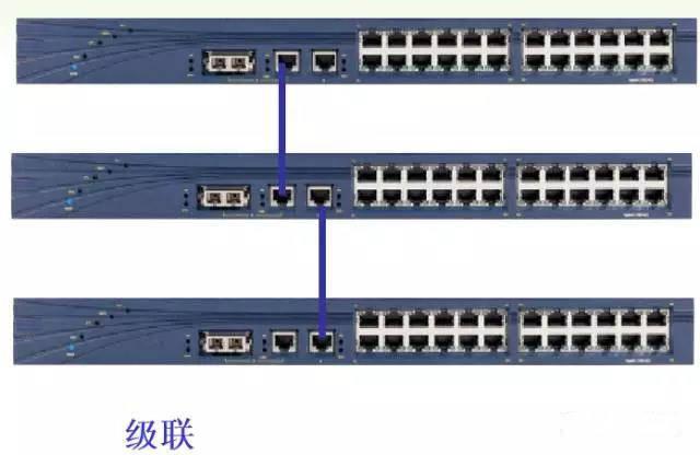 浅析交换机的三种连接方式:级联,堆叠,集群方式