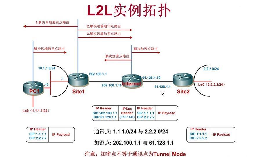 思科路由器上配置L2L IPSec VPN实例