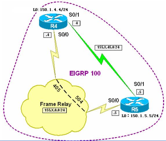 通过思科路由器完成在EIGRP中路由重定向与过滤路由