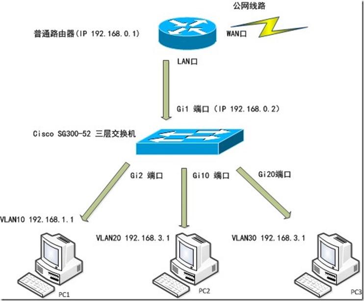 Cisco SG300系列交换机划分VLan与普通路由器连接配置