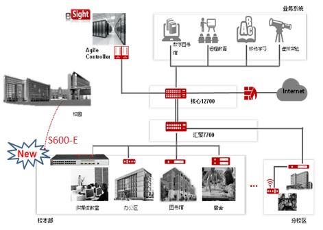 S600-E构建大型敏捷校园网络