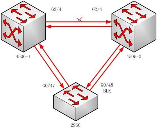 思科交换机UDLD工作原理是什么?