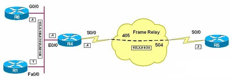 CISCO路由器NTP服务器配置