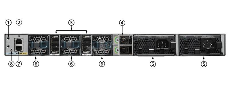 WS-C3850-24XS-S后面板