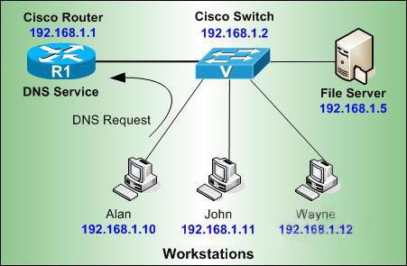 在思科路由器上配置DNS服务器
