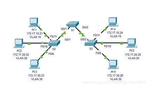 思科跨VLAN间交换机配置TRUNK链路和本征VLAN的配置