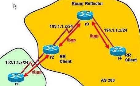 怎么设置思科cisco路由BGP